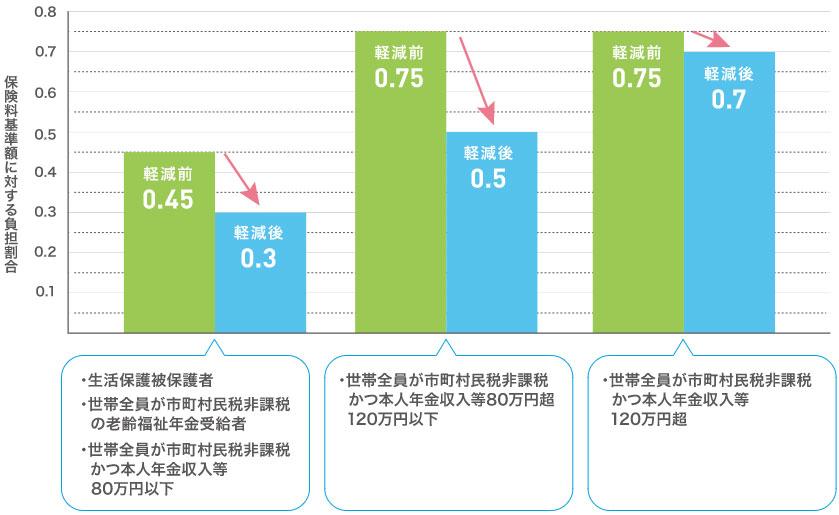住民 非課税 税 市 大阪